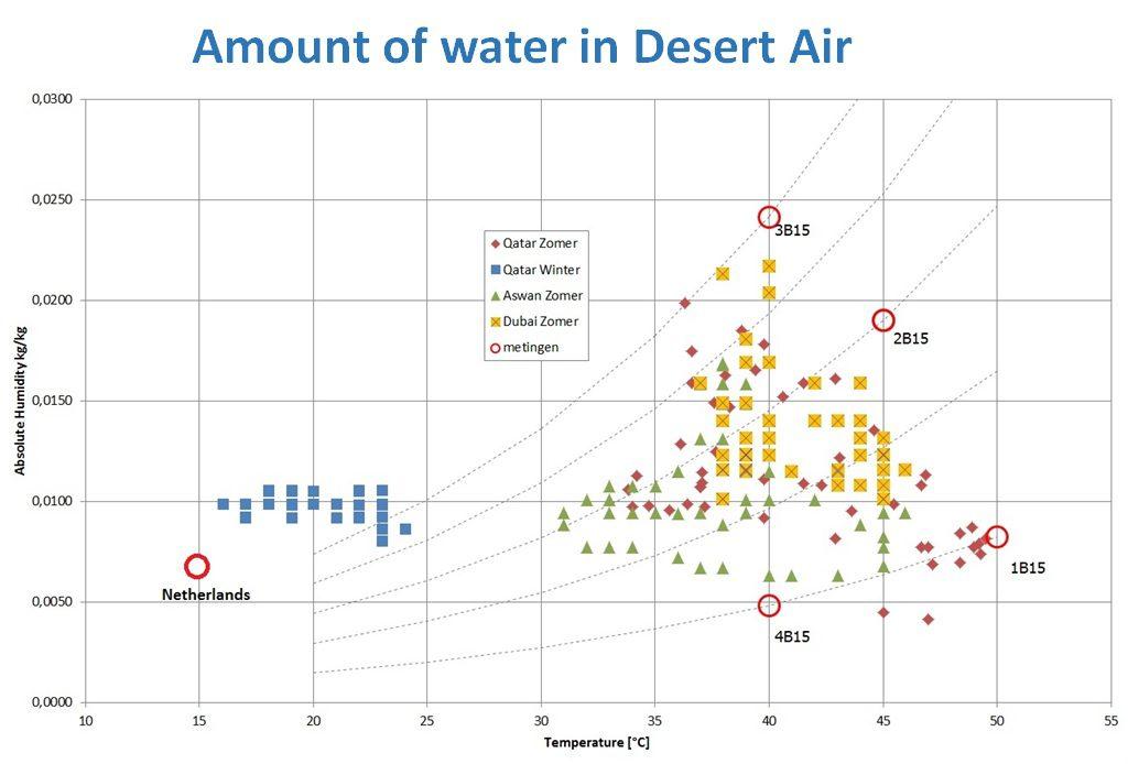 Desert Air